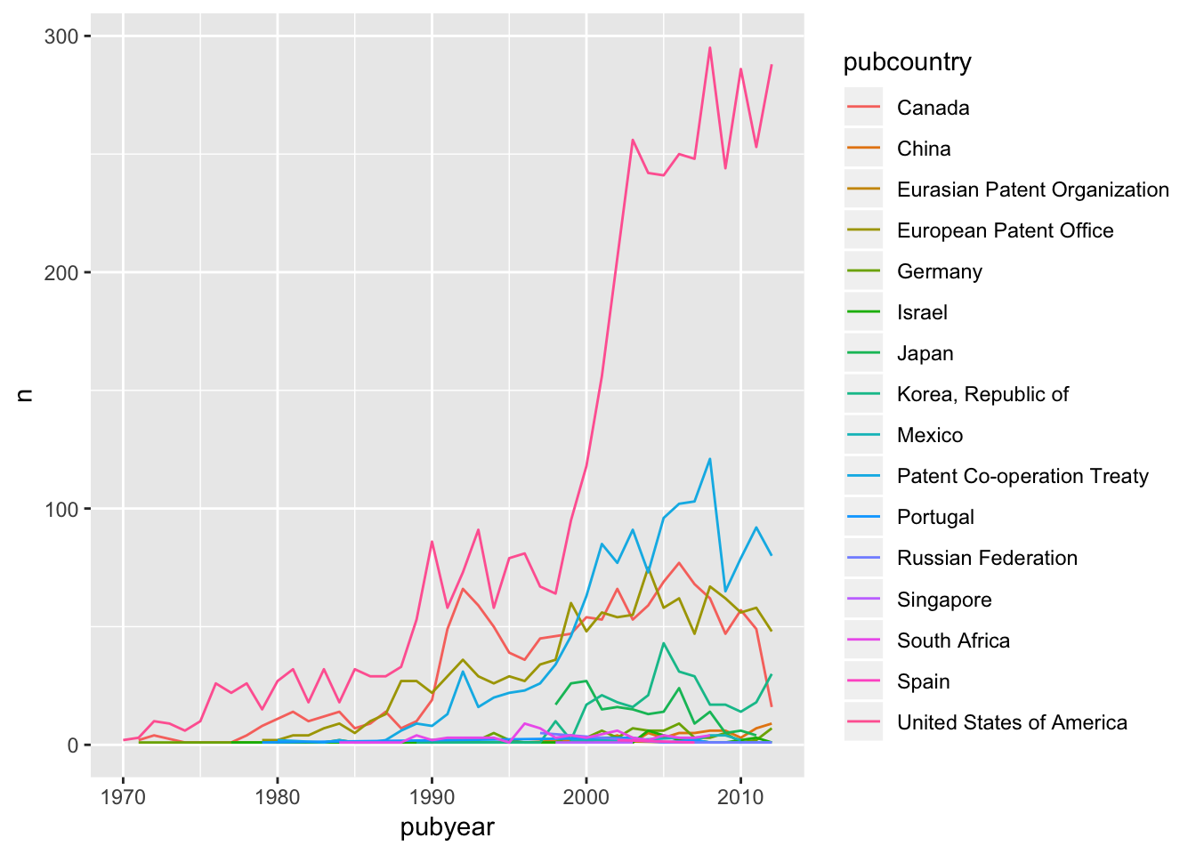 An Introduction to Plotly for Patent Analytics - Paul Oldham's