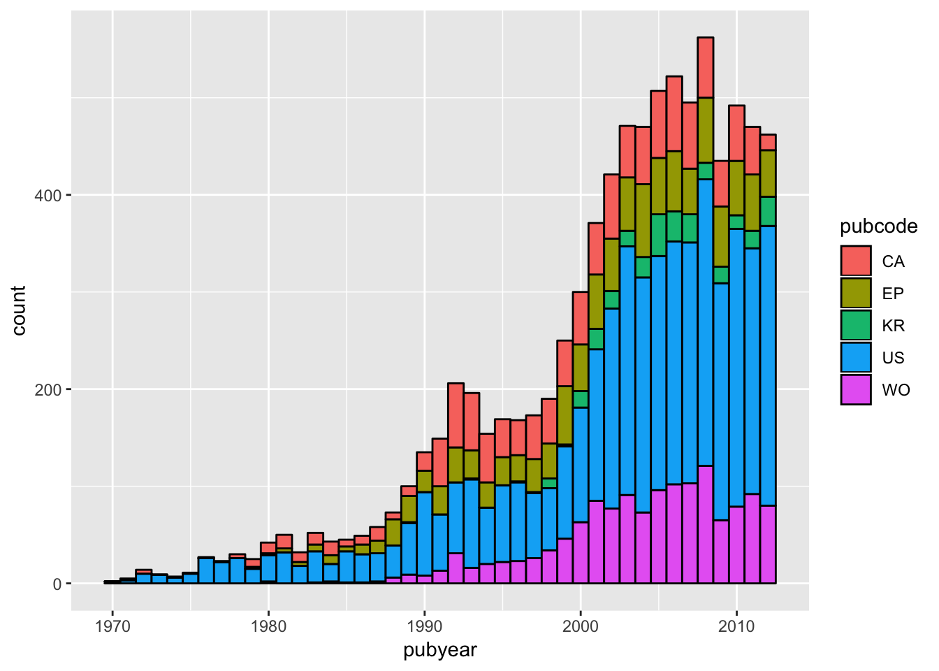 Graphing Patent Data with ggplot2 part2 - Paul Oldham's