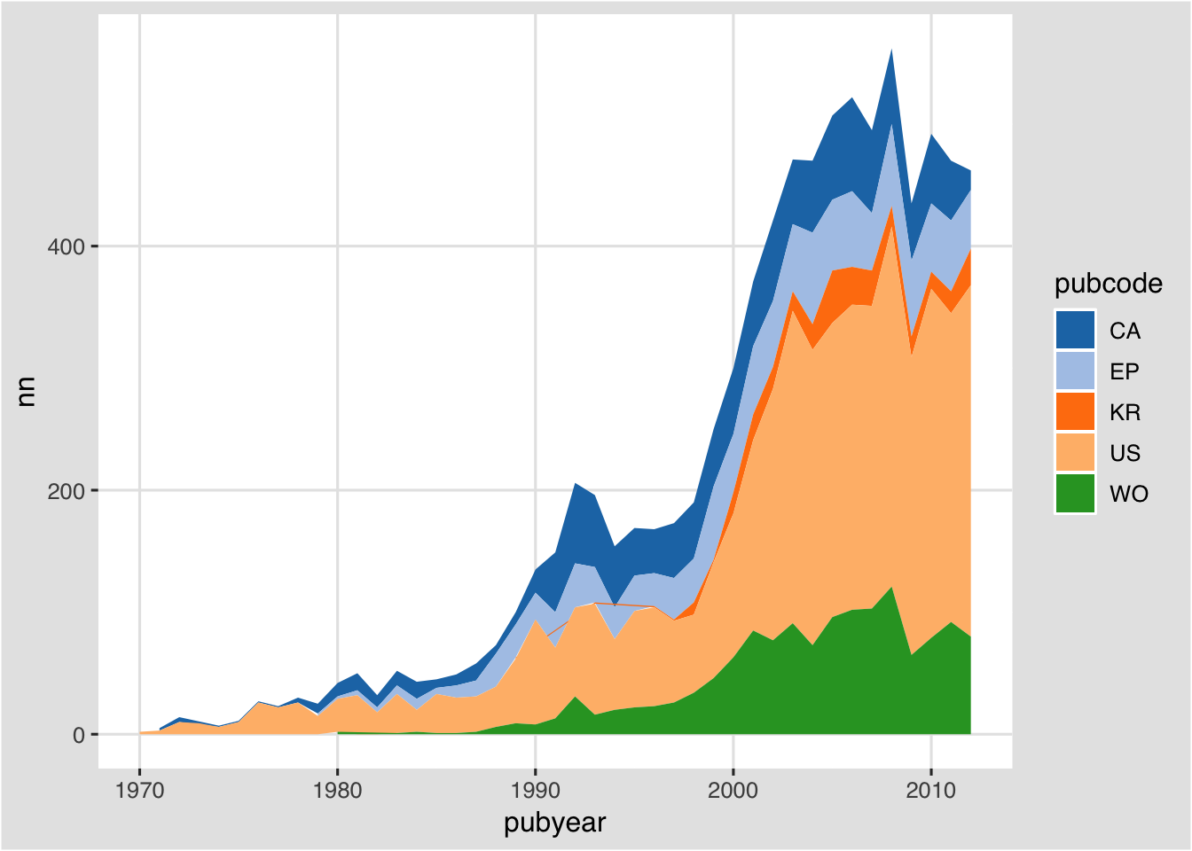 Graphing Patent Data with ggplot2 part2 | R-bloggers