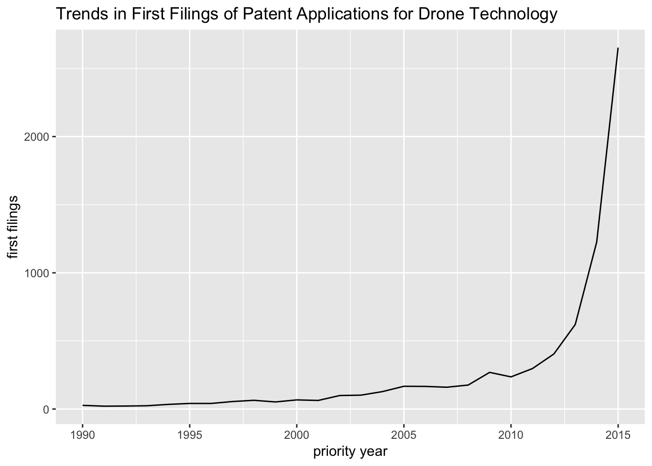 Counting Patent First Filings the Tidy Way with R - Paul Oldham's